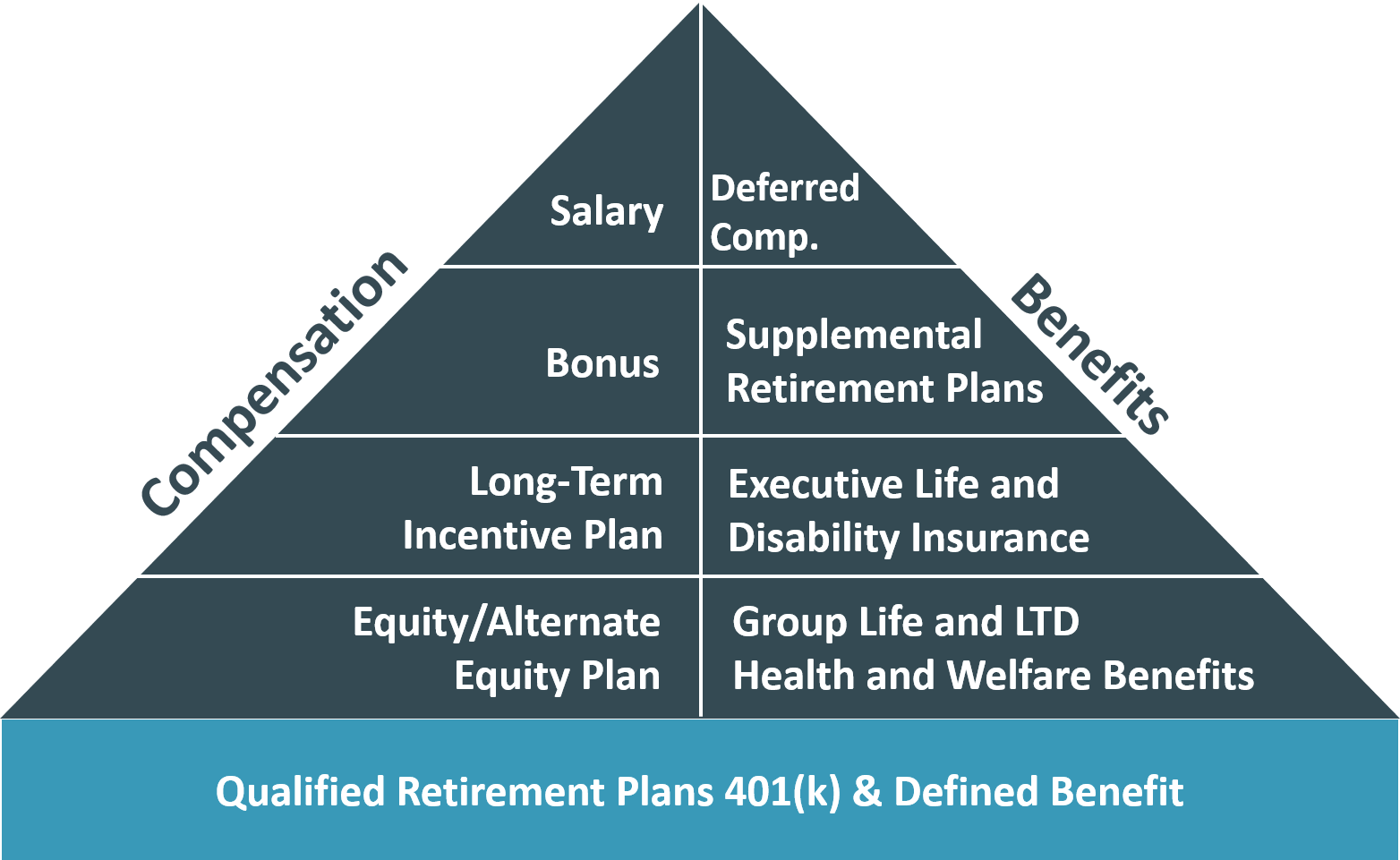 Exec Compensation Benefits Package Pyramid